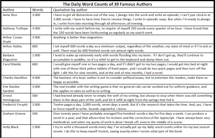 xlarge_the_daily_word_counts_of_39_famous_authors_1